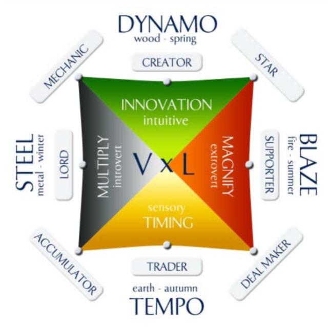 Talent Dynamics – what is it?